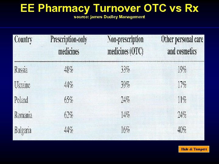 EE Pharmacy Turnover OTC vs Rx source: james Dudley Management Hale & Tempest