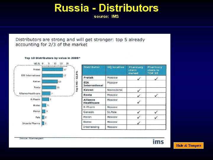 Russia - Distributors source: IMS Hale & Tempest
