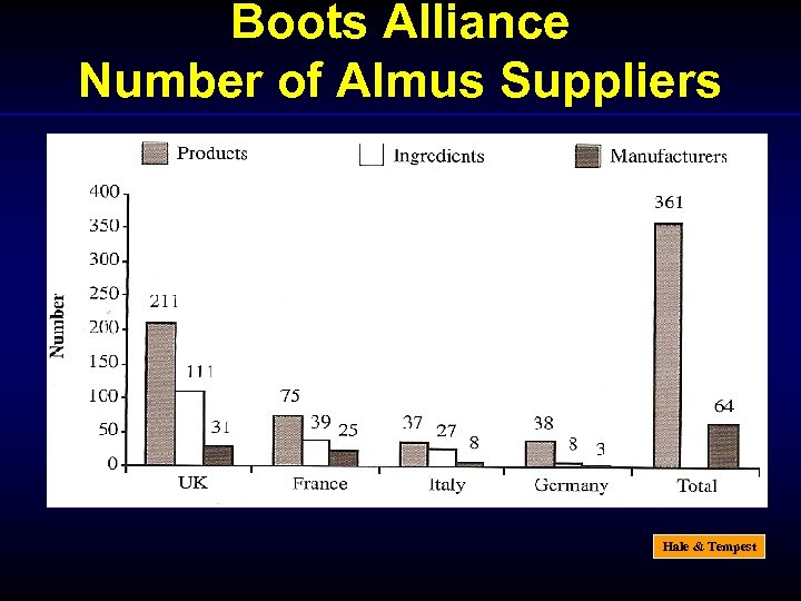 Boots Alliance Number of Almus Suppliers Hale & Tempest