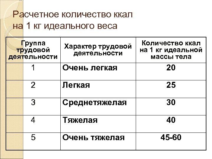 Расчетное количество ккал на 1 кг идеального веса Группа Характер трудовой деятельности Количество ккал