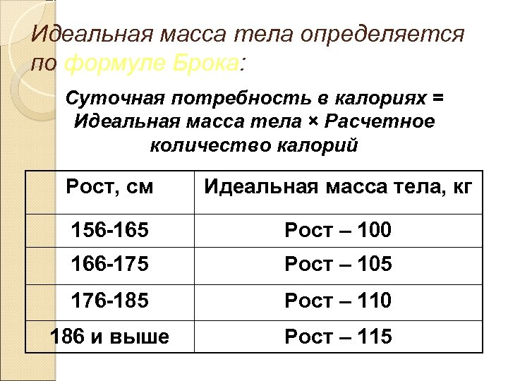 Идеальная масса тела определяется по формуле Брока: Суточная потребность в калориях = Идеальная масса