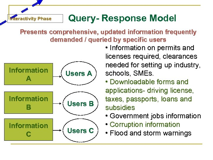 Interactivity Phase Query- Response Model Presents comprehensive, updated information frequently demanded / queried by