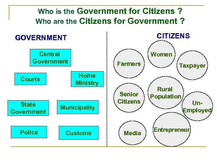 Who is the Government for Citizens ? Who are the Citizens for Government ?