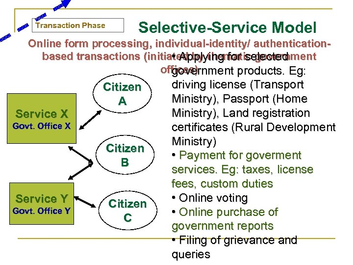 Transaction Phase Selective-Service Model Online form processing, individual-identity/ authenticationbased transactions (initiated by thematic government
