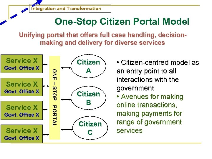 Integration and Transformation One-Stop Citizen Portal Model Unifying portal that offers full case handling,