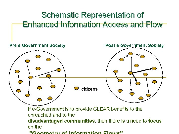 Schematic Representation of Enhanced Information Access and Flow Pre e-Government Society Post e-Government Society