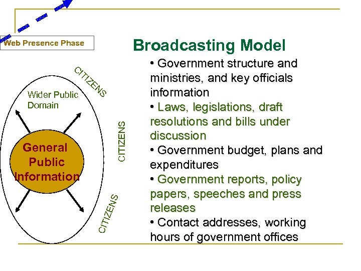 Broadcasting Model Web Presence Phase TI Wider Public Domain ZE NS CITIZENS CI CIT