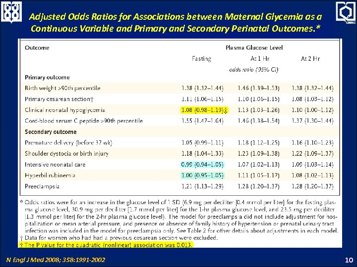 Adjusted Odds Ratios for Associations between Maternal Glycemia as a Continuous Variable and Primary