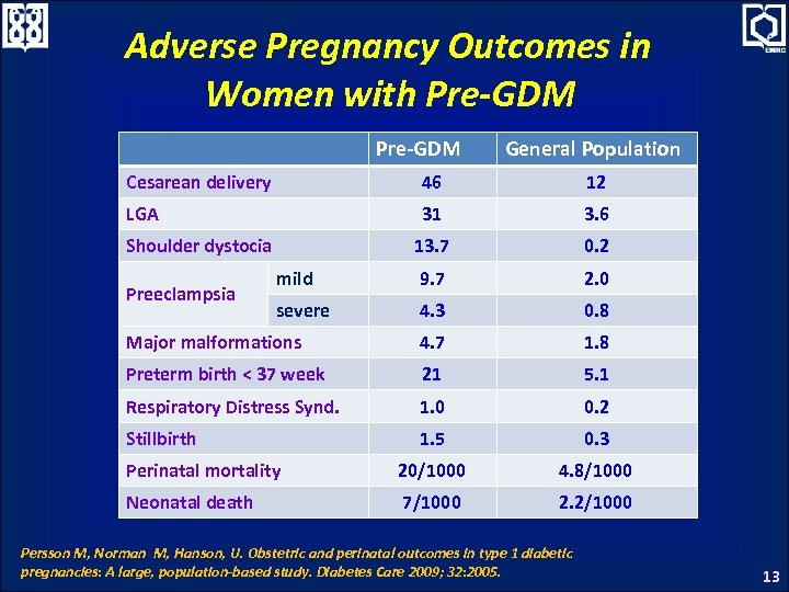Adverse Pregnancy Outcomes in Women with Pre-GDM General Population Cesarean delivery 46 12 LGA