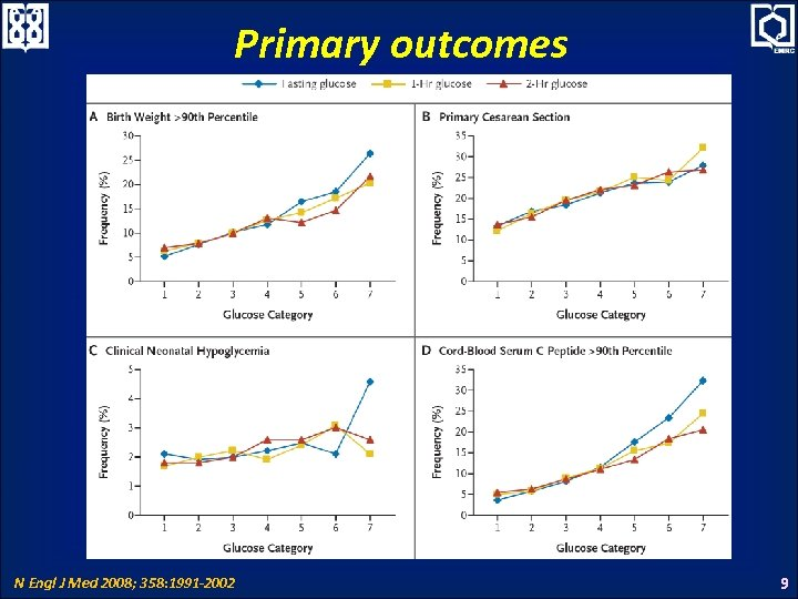 Primary outcomes N Engl J Med 2008; 358: 1991 -2002 9