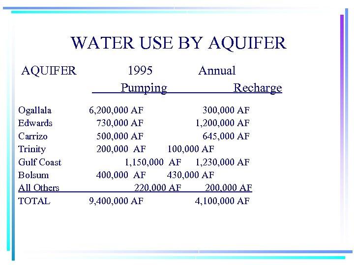 WATER USE BY AQUIFER Ogallala Edwards Carrizo Trinity Gulf Coast Bolsum All Others TOTAL