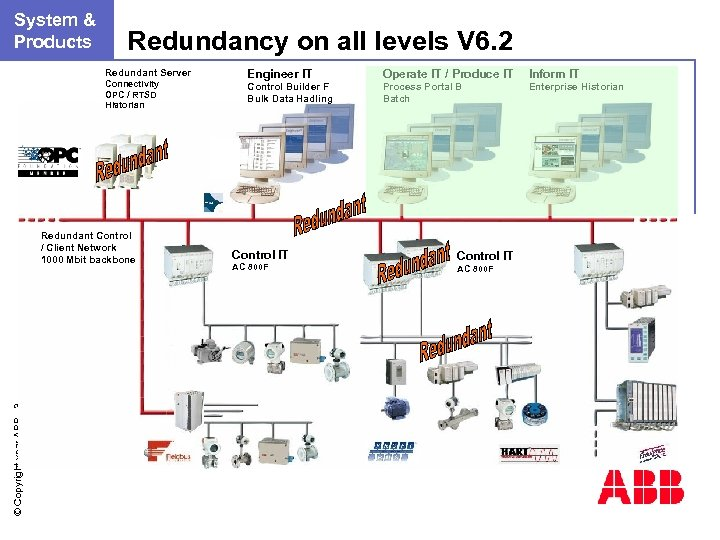 n. System & Products Redundancy on all levels V 6. 2 Redundant Server Connectivity