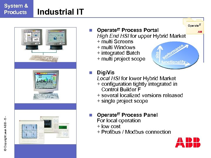 n. System & Products Industrial IT Operate. IT Process Portal High End HSI for