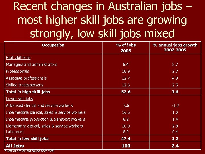 Recent changes in Australian jobs – most higher skill jobs are growing strongly, low