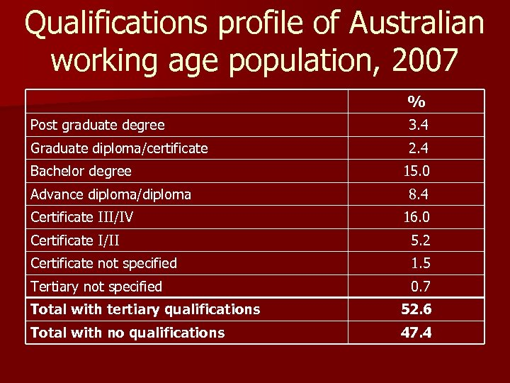 Qualifications profile of Australian working age population, 2007 % Post graduate degree 3. 4
