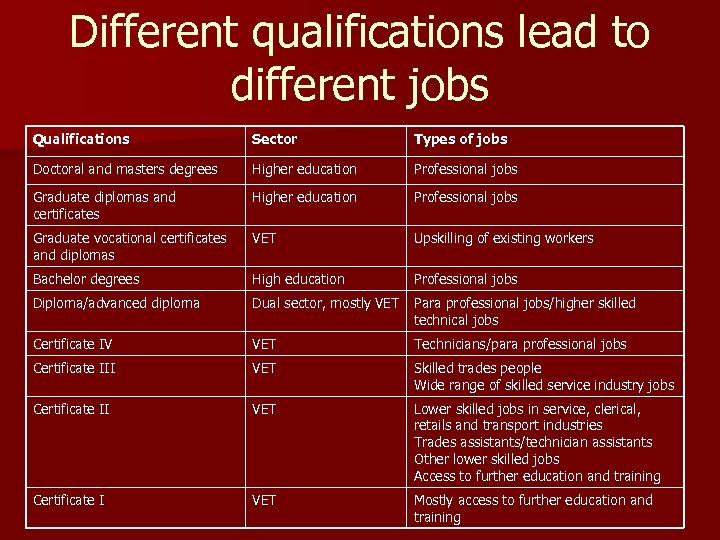 Different qualifications lead to different jobs Qualifications Sector Types of jobs Doctoral and masters