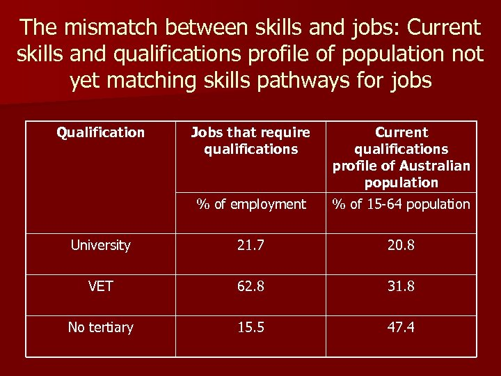 The mismatch between skills and jobs: Current skills and qualifications profile of population not