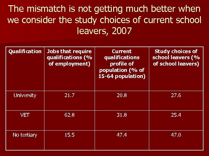 The mismatch is not getting much better when we consider the study choices of