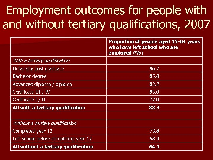 Employment outcomes for people with and without tertiary qualifications, 2007 Proportion of people aged