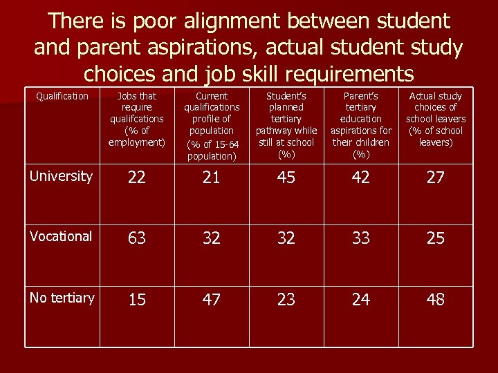 There is poor alignment between student and parent aspirations, actual student study choices and