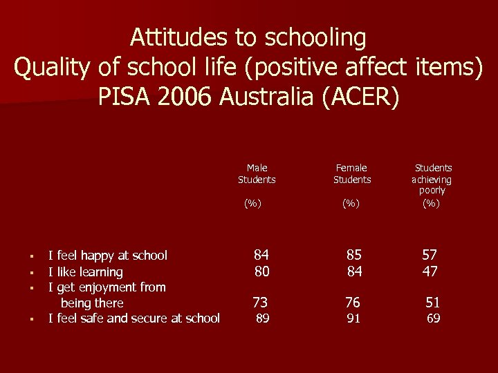 Attitudes to schooling Quality of school life (positive affect items) PISA 2006 Australia (ACER)