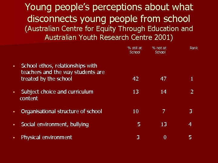 Young people's perceptions about what disconnects young people from school (Australian Centre for Equity