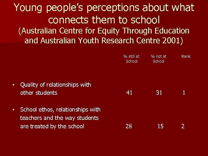 Young people's perceptions about what connects them to school (Australian Centre for Equity Through