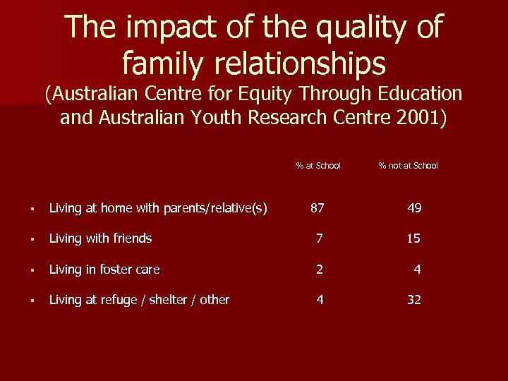 The impact of the quality of family relationships (Australian Centre for Equity Through Education