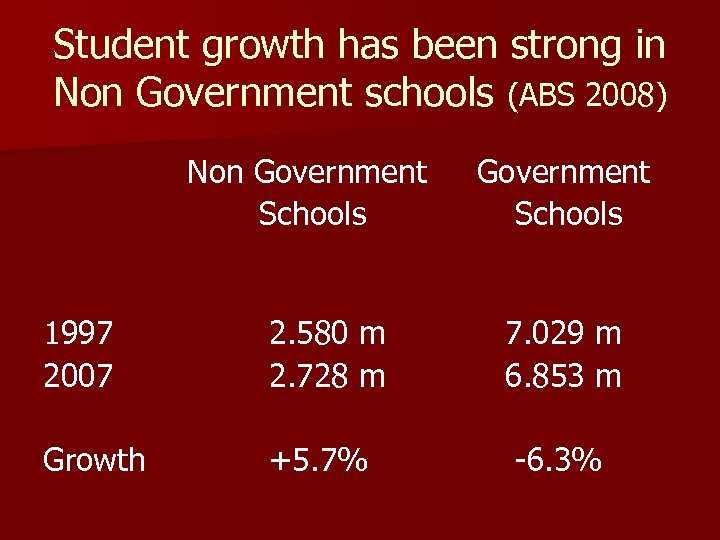 Student growth has been strong in Non Government schools (ABS 2008) Non Government Schools