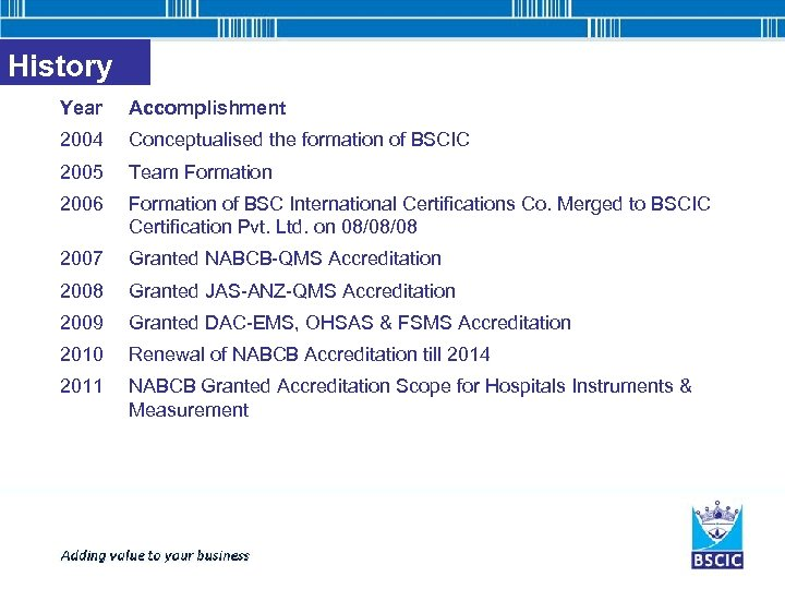 History Year Accomplishment 2004 Conceptualised the formation of BSCIC 2005 Team Formation 2006 Formation