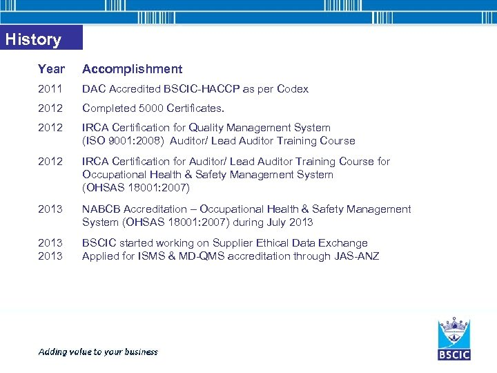History Year Accomplishment 2011 DAC Accredited BSCIC-HACCP as per Codex 2012 Completed 5000 Certificates.