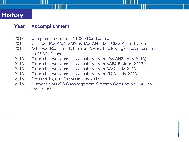 History Year Accomplishment 2013 Completed more than 11, 000 Certificates. 2014 Granted JAS-ANZ-ISMS &