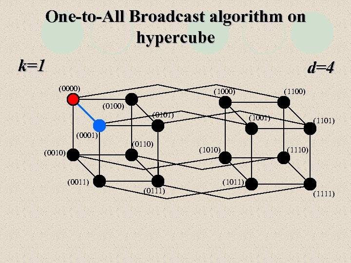 One-to-All Broadcast algorithm on hypercube k=1 d=4 (0000) (1100) (0101) (1001) (1101) (0001) (0110)