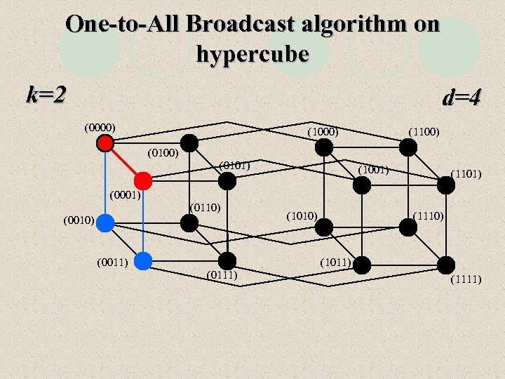 One-to-All Broadcast algorithm on hypercube k=2 d=4 (0000) (1100) (0101) (1001) (1101) (0001) (0110)