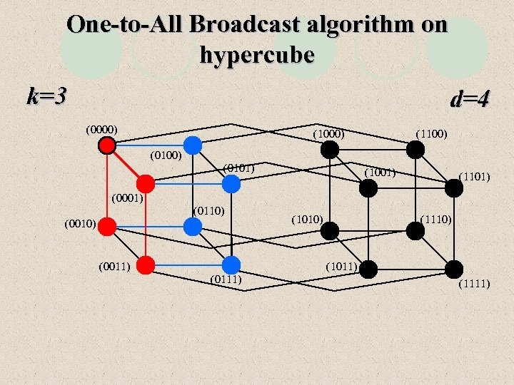 One-to-All Broadcast algorithm on hypercube k=3 d=4 (0000) (1100) (0101) (1001) (1101) (0001) (0110)