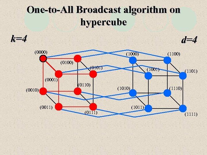 One-to-All Broadcast algorithm on hypercube k=4 d=4 (0000) (1100) (0101) (1001) (1101) (0001) (0110)