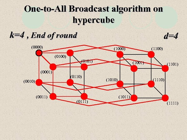 One-to-All Broadcast algorithm on hypercube k=4 , End of round d=4 (0000) (1100) (0101)