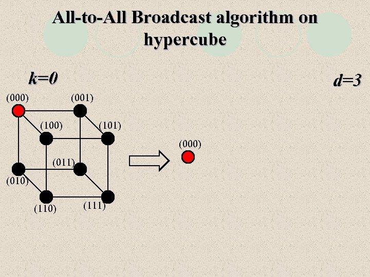 All-to-All Broadcast algorithm on hypercube k=0 (000) d=3 (001) (100) (101) (000) (011) (010)
