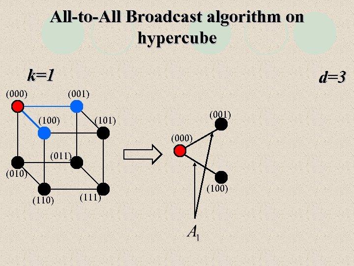 All-to-All Broadcast algorithm on hypercube k=1 (000) d=3 (001) (100) (001) (101) (000) (011)