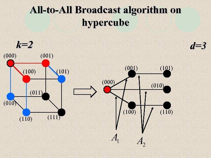 All-to-All Broadcast algorithm on hypercube k=2 (000) d=3 (001) (100) (001) (101) (000) (101)