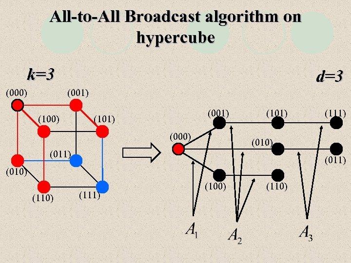 All-to-All Broadcast algorithm on hypercube k=3 (000) d=3 (001) (100) (001) (101) (000) (101)