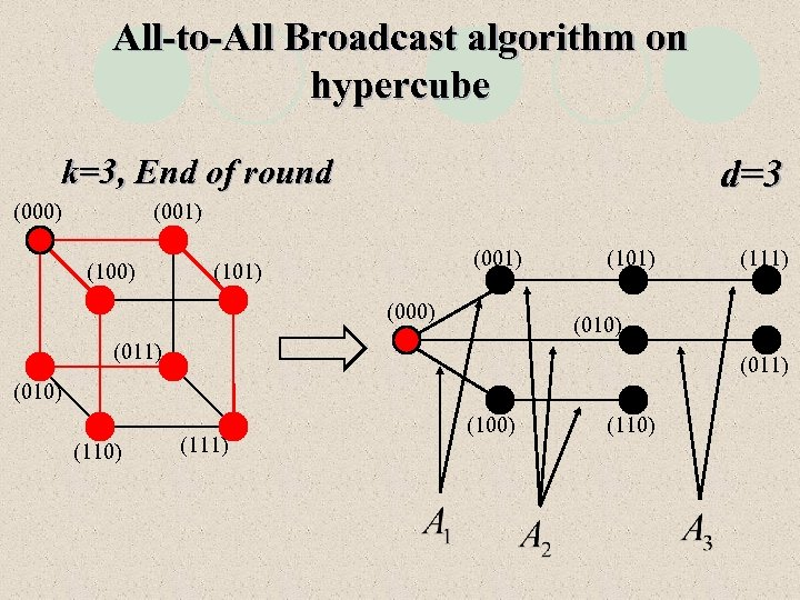 All-to-All Broadcast algorithm on hypercube d=3 k=3, End of round (000) (001) (101) (000)