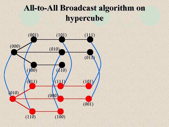 All-to-All Broadcast algorithm on hypercube (001) (000) (101) (111) (010) (011) (100) (110) (011)