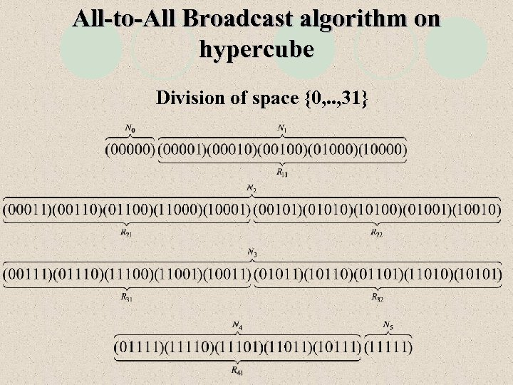 All-to-All Broadcast algorithm on hypercube Division of space {0, . . , 31}