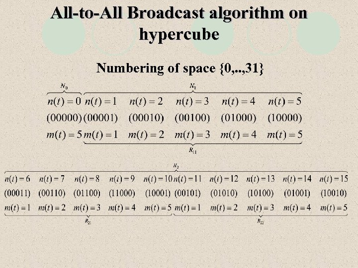 All-to-All Broadcast algorithm on hypercube Numbering of space {0, . . , 31}