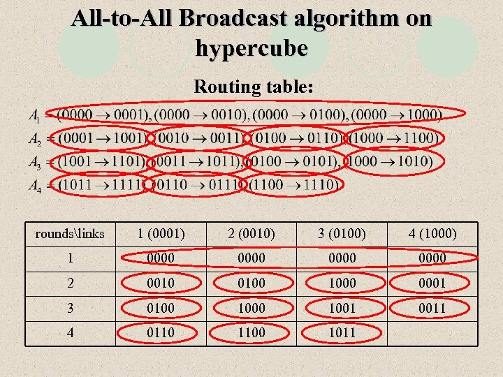 All-to-All Broadcast algorithm on hypercube Routing table: roundslinks 1 (0001) 2 (0010) 3 (0100)