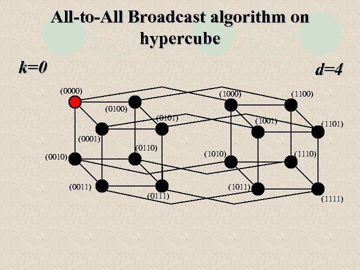 All-to-All Broadcast algorithm on hypercube k=0 d=4 (0000) (1100) (0101) (1001) (1101) (0001) (0110)