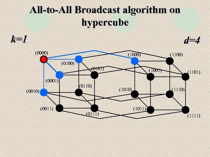 All-to-All Broadcast algorithm on hypercube k=1 d=4 (0000) (1100) (0101) (1001) (1101) (0001) (0110)