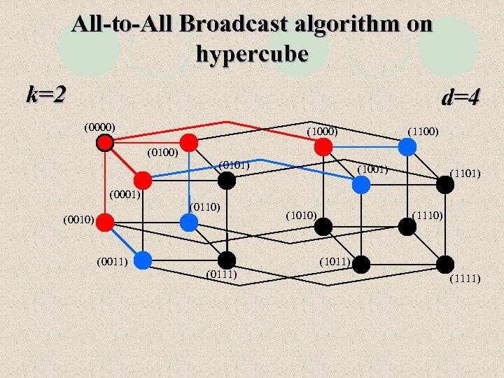 All-to-All Broadcast algorithm on hypercube k=2 d=4 (0000) (1100) (0101) (1001) (1101) (0001) (0110)