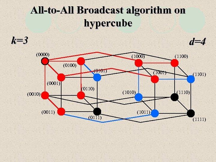 All-to-All Broadcast algorithm on hypercube k=3 d=4 (0000) (1100) (0101) (1001) (1101) (0001) (0110)